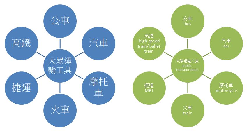 mind map example_public transportation